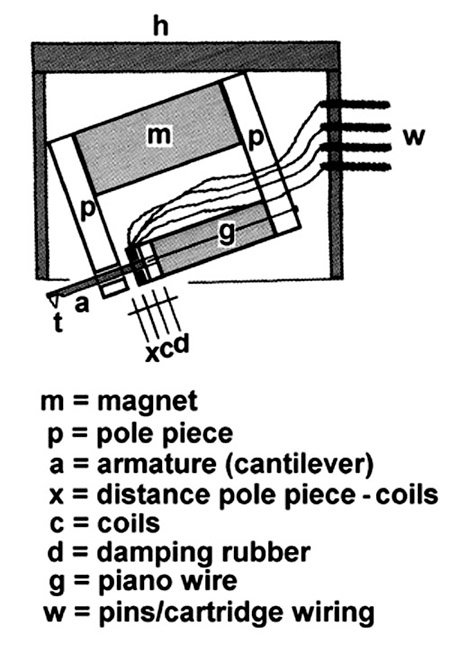 mcprinciple_450 phono cartridge compliance, tonearm mass, system resonance cartridge heater wiring diagram at soozxer.org