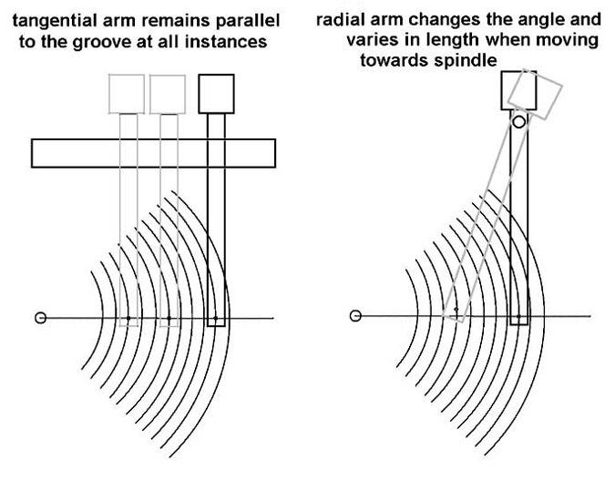 Тангенциальный тонарм своими руками