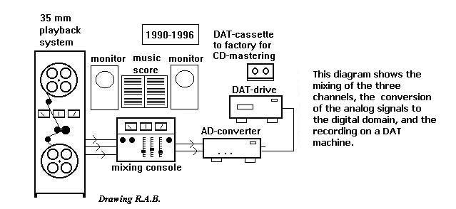 Transfer of digital signal to DAT recorder